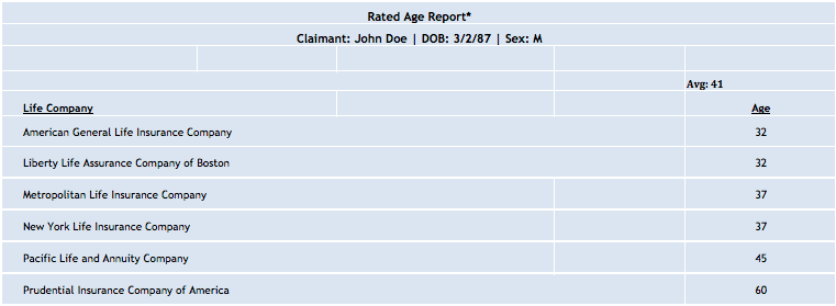 Rated Age Report